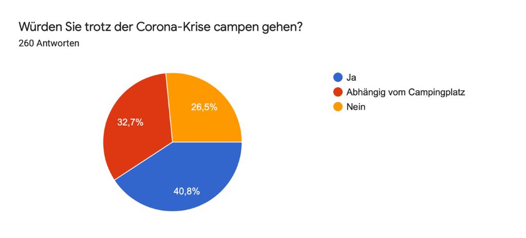 Die Grafik zeigt, dass auf die Frage, ob jemand trotz Corona-Krise campen geht folgende Verteilung: 40.8 % ja, 32,7 % abhängig von dem Campingplatz, 26,5 % nein.